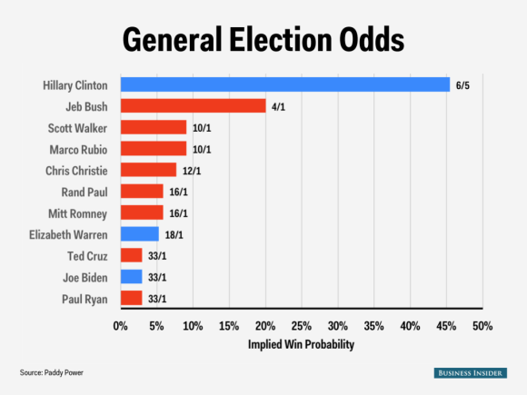 2016 Odds