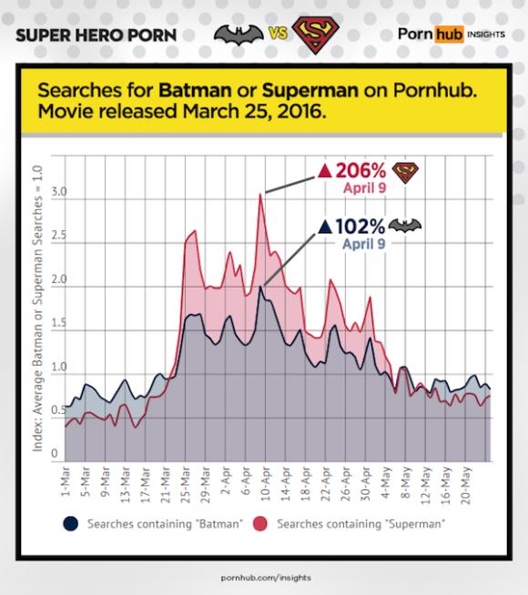 pornhub-insights-super-hero-porn-batman-vs-superman